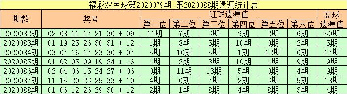 [公益彩票]张强双色球第20089期:红球龙头03