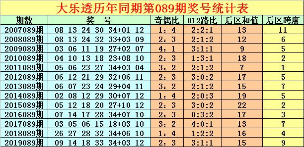 [公益彩票]徐先生大乐透第20089期:跨度走势明显