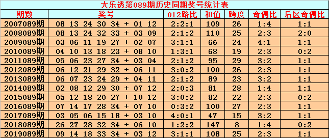 [公益彩票]英豪大乐透第20089期:后区奇偶组合
