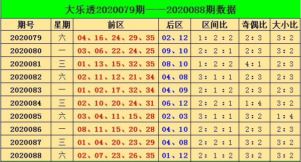[公益彩票]阿燕大乐透第20089期:偶数号码走热