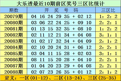 [公益彩票]双贵大乐透第20089期:前区双胆02 32