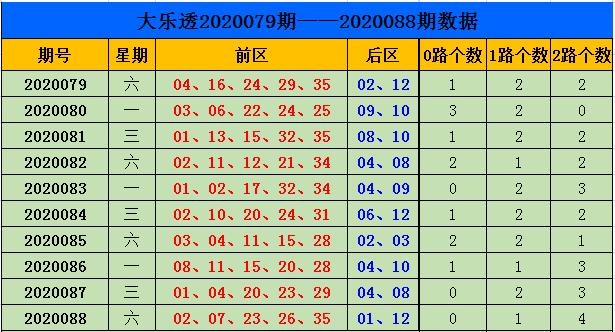 [公益彩票]刘源大乐透第20089期:后区奇偶组合