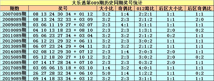 [公益彩票]小王子大乐透第20089期:后区小号走冷