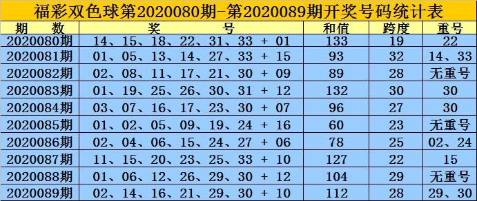 [公益彩票]王重明双色球第20090期:奇偶比2-4