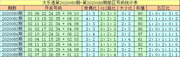 [公益彩票]马追日大乐透第20089期:奇偶比看4-1