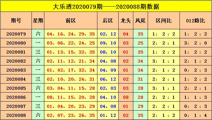 [公益彩票]云飞大乐透第20089期:后续大小组合走热