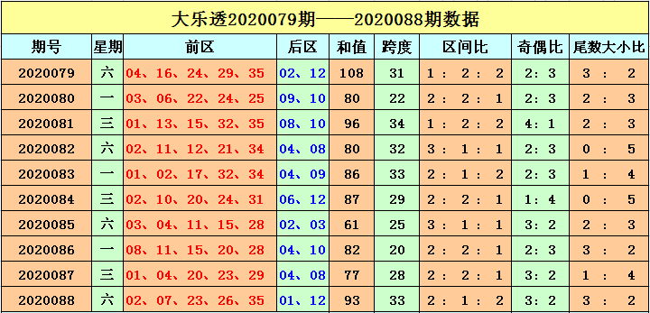 [公益彩票]刘海大乐透第20089期:偶数号码回补