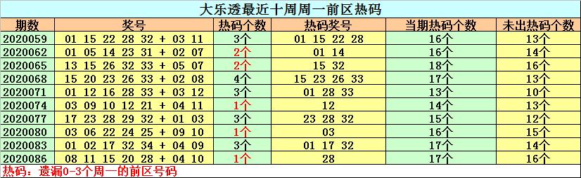 [公益彩票]钟天大乐透第20089期:冷码继续解冻