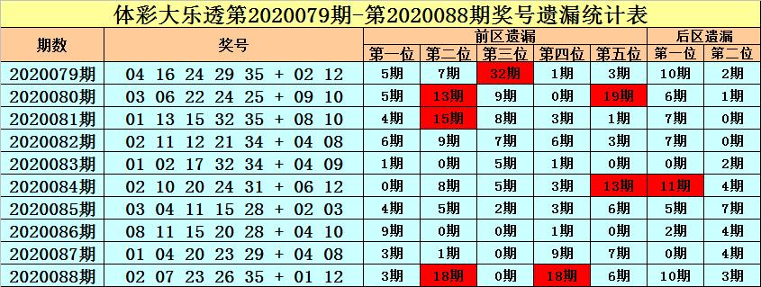 [公益彩票]王朝天大乐透第20089期:前区热码低迷