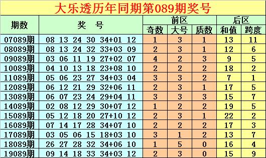 [公益彩票]唐龙大乐透第20089期:偶数和值回补