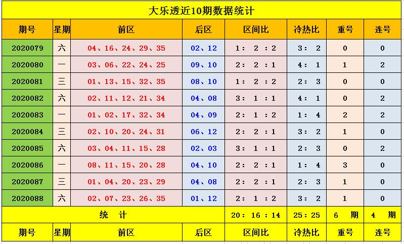 [公益彩票]王钰大乐透第20089期:前区杀8码