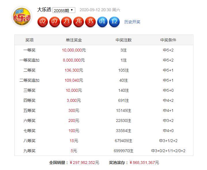 [公益彩票]满二爷大乐透第20089期:凤尾关注30 32