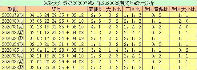 [公益彩票]玉苍大乐透第20089期:大小比看3-2