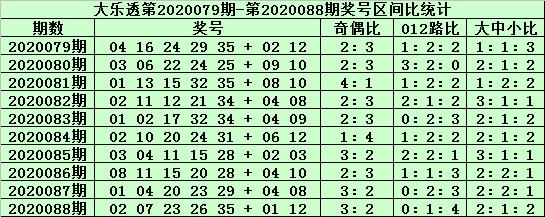 [公益彩票]郑飞大乐透第20089期:大号区段走冷