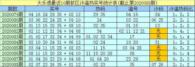 [公益彩票]孟浩然大乐透第20089期:前区冷码看05