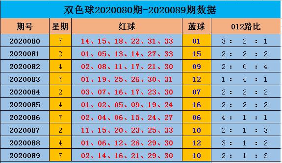 [公益彩票]阿燕双色球第20090期:红球1路热出