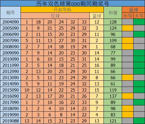 [公益彩票]唐坤双色球第20090期:蓝球跨度较大