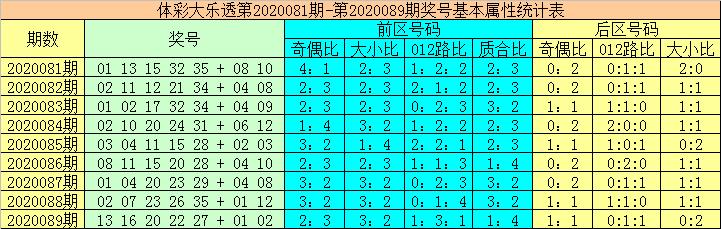 [公益彩票]大力大乐透第20090期:后区关注02 12