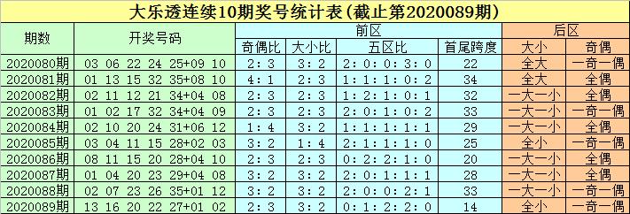 [公益彩票]豹子头大乐透第20090期:大小比防3-2