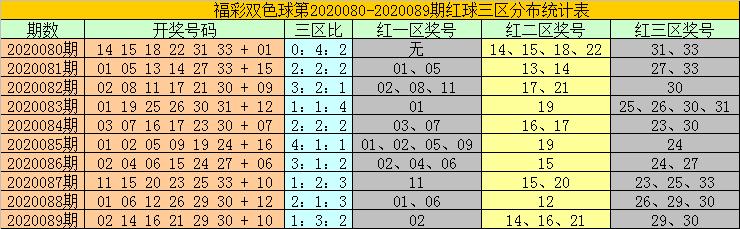 [公益彩票]耀阳双色球第20090期:三区比2-2-2