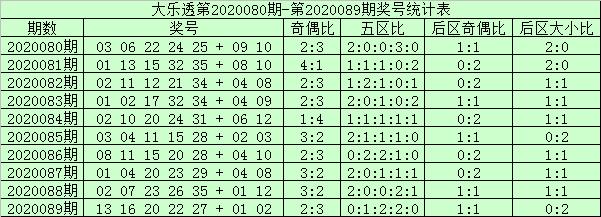 [公益彩票]阿财大乐透第20090期:一区码或热出