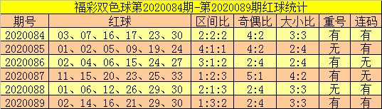 [公益彩票]郑飞双色球第20090期:红一区码热出