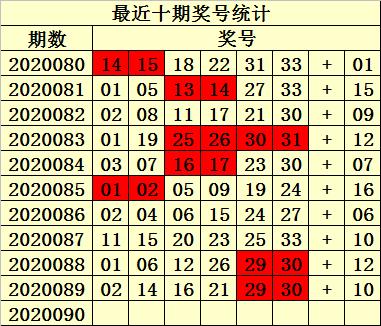 [公益彩票]易衍双色球第20090期:偶数出号优势