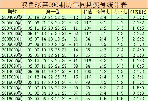 [公益彩票]杨万里双色球第20090期:大小比4-2