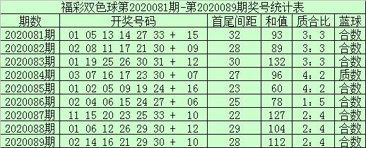 [公益彩票]袁大爷双色球第20090期:质合比3-3