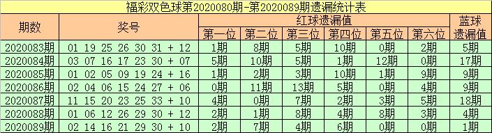 [公益彩票]张强双色球第20090期:温码蓝球回补