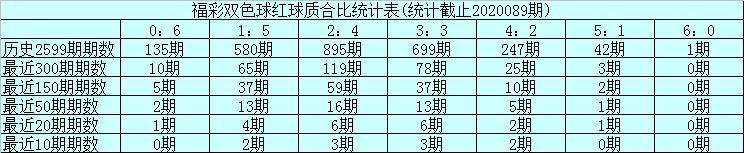 [公益彩票]玉苍双色球第20090期:独蓝重防质数