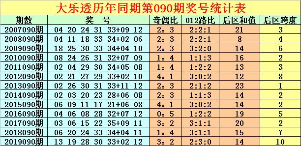 [公益彩票]徐先生大乐透第20090期:后区一奇一偶