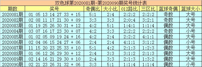 [公益彩票]陈华双色球第20091期:红胆参考01、25