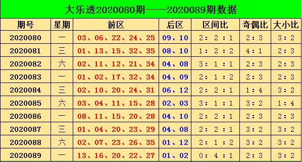 [公益彩票]阿燕大乐透第20090期:看好奇数走热