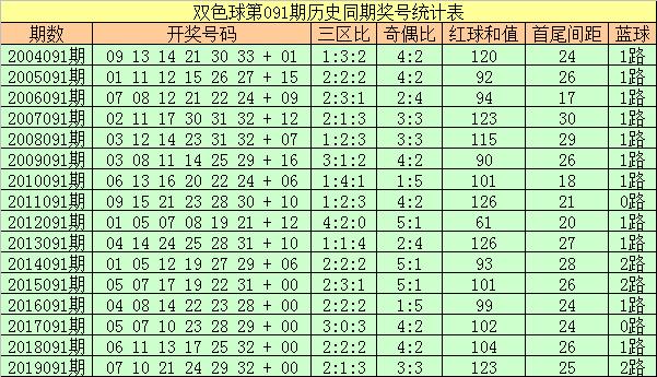 [公益彩票]彩侠双色球第20091期:头尾推荐03+28