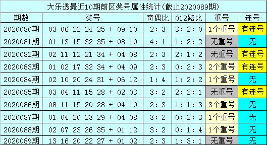 [公益彩票]孙山望大乐透第20090期:后区06+09