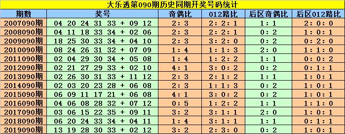 [公益彩票]赵灵芝大乐透第20090期:双胆注意21 26