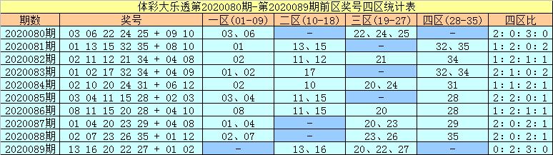 [公益彩票]许老六大乐透第20090期:后区注意10