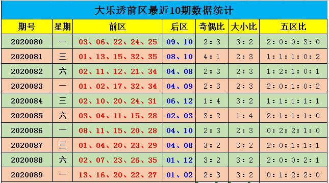 [公益彩票]余年大乐透第20090期:预计五区热出