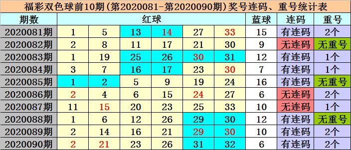 [公益彩票]冰丫头双色球第20091期:独蓝注意2路