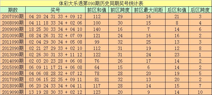 [公益彩票]袁大爷大乐透第20090期:后区跨度参考4