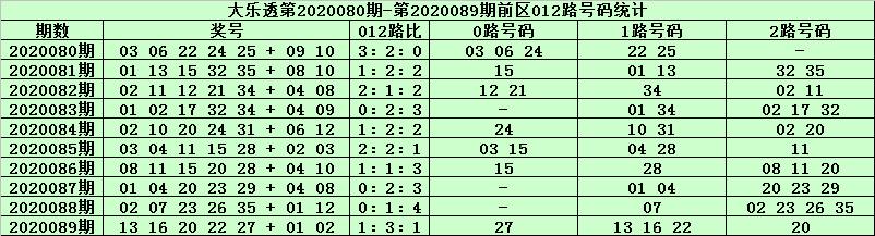 [公益彩票]天星大乐透第20090期:前区胆码03 27