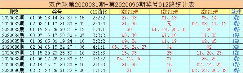 [公益彩票]老李双色球第20091期:心水蓝球防1路