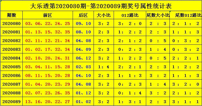 [公益彩票]杨天大乐透第20090期:预计2尾走热