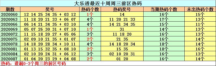[公益彩票]钟天大乐透第20090期:后区精选02+12