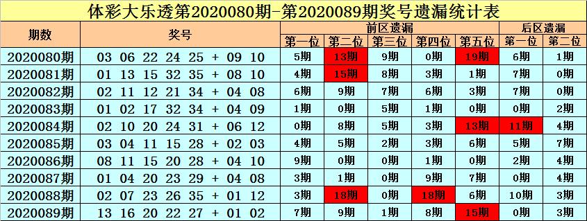 [公益彩票]王朝天大乐透第20090期:后区两码01 07
