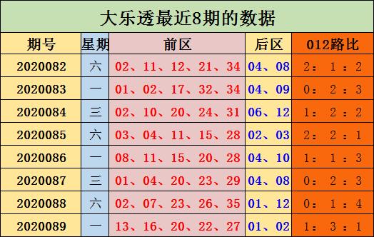 [公益彩票]陈浩大乐透第20090期:后区12路码热出