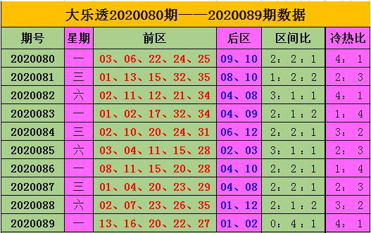 [公益彩票]王康大乐透第20090期:后区03、12
