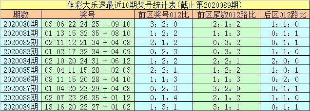 [公益彩票]易阳指大乐透第20090期:后区看好05 08