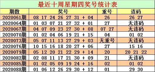 [公益彩票]CP哥双色球第20091期:参考偶蓝10